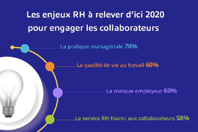 Enjeux RH � relever d'ici 2020